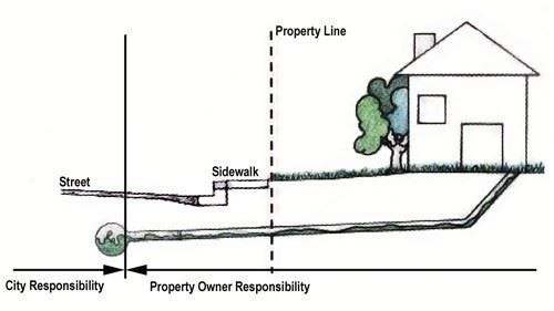 Property Owner Responsibilities